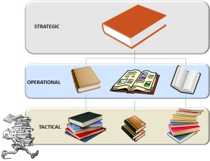 Three Planning Levels (Strategic, Operational, and Tactical)