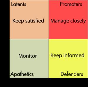 Stakeholder Matrix Tool