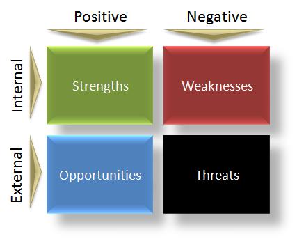 A SWOT Chart
