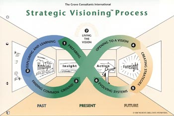 Grove's Strategic Visioning Model